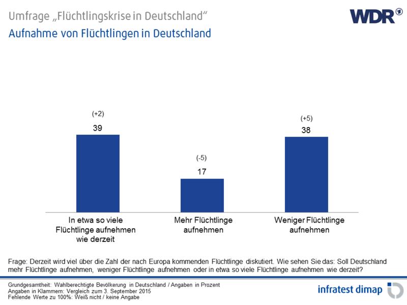Aufnahme von Flüchtlingen in Deutschland