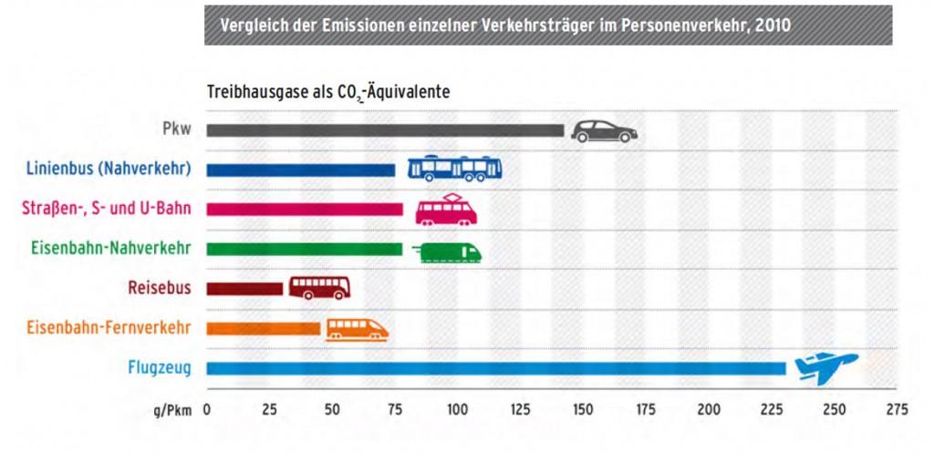 Vergleich der CO2-Emissionen verschiedener Verkehrsmittel pro Kopf