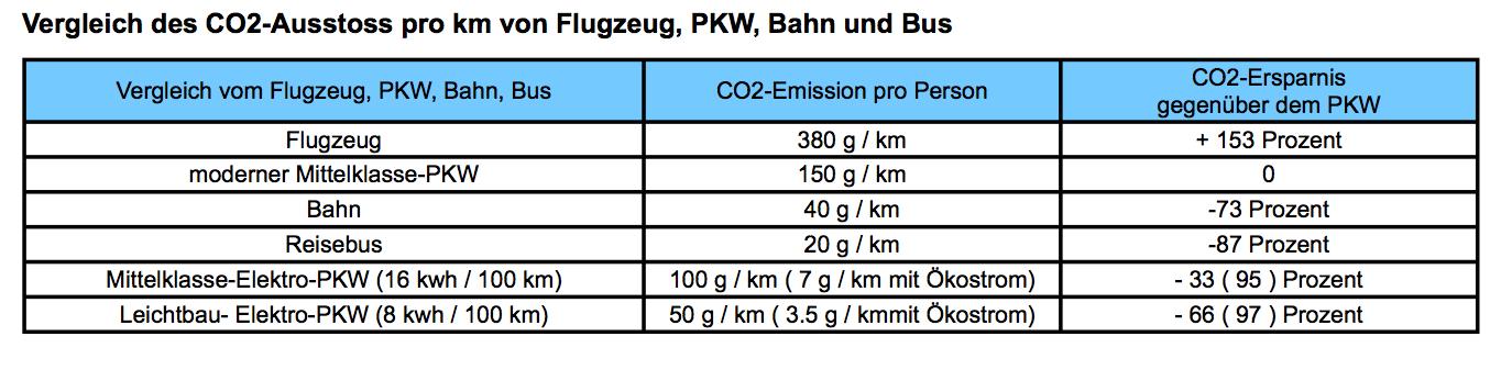 Vergleich CO2 Emission Verkehrsmittel - co2-emission-vergleich.de