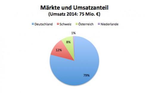 Umsatz_Waschbär_Blatt1_pdf__Seite_1_von_2_